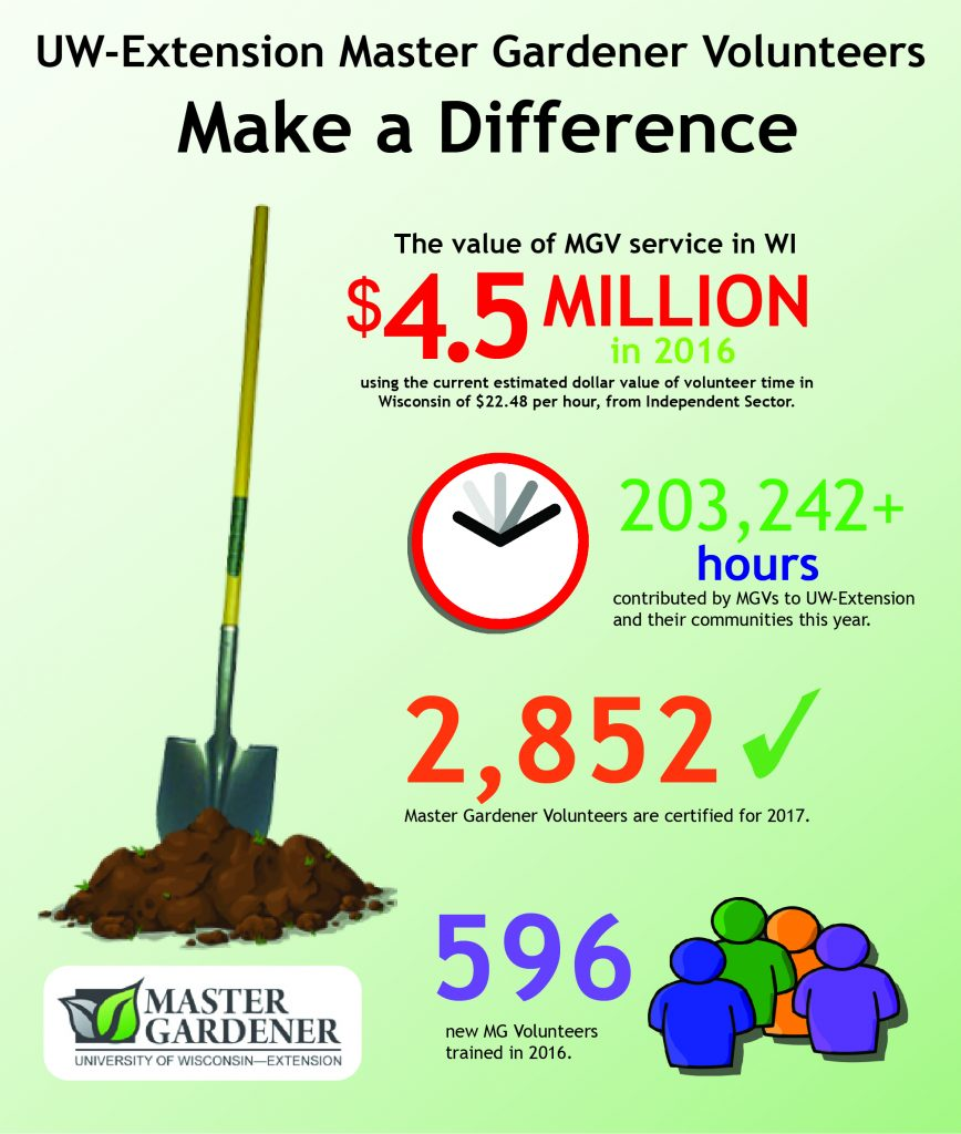 2016 Statewide Master Gardener Accomplishment Report Marquette